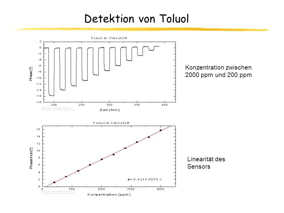Detektion von Toluol Konzentration zwischen 2000 ppm und 200 ppm Linearität des Sensors