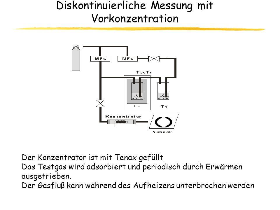 Diskontinuierliche Messung mit Vorkonzentration Der Konzentrator ist mit Tenax gefüllt Das Testgas wird adsorbiert und periodisch durch Erwärmen ausge