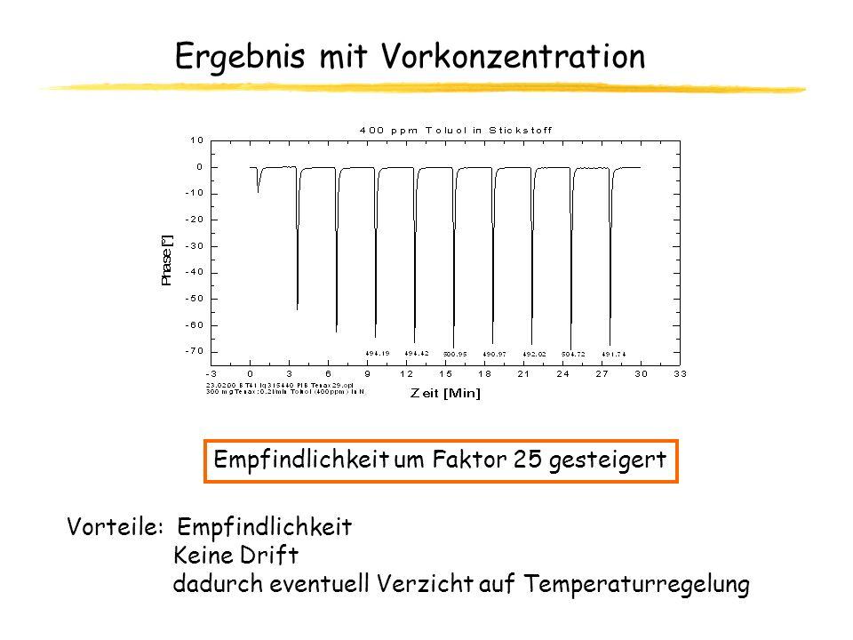 Ergebnis mit Vorkonzentration Empfindlichkeit um Faktor 25 gesteigert Vorteile: Empfindlichkeit Keine Drift dadurch eventuell Verzicht auf Temperaturr
