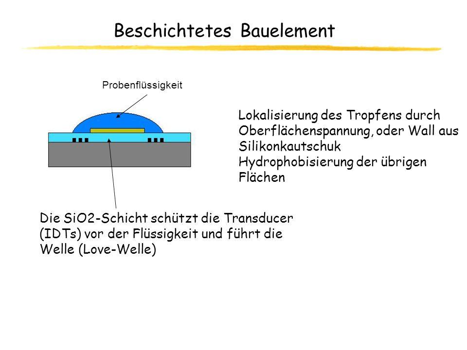 Beschichtetes Bauelement Die SiO2-Schicht schützt die Transducer (IDTs) vor der Flüssigkeit und führt die Welle (Love-Welle) Probenflüssigkeit Lokalis