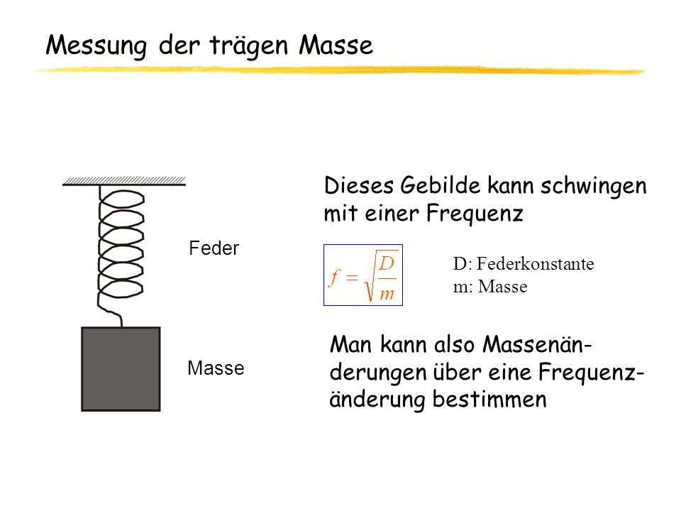 Messung der trägen Masse Feder Masse Dieses Gebilde kann schwingen mit einer Frequenz Man kann also Massenän- derungen über eine Frequenz- änderung be