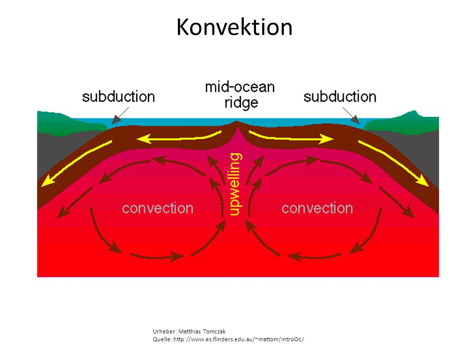Konvektion Urheber: Matthias Tomczak Quelle: http://www.es.flinders.edu.au/~mattom/IntroOc/