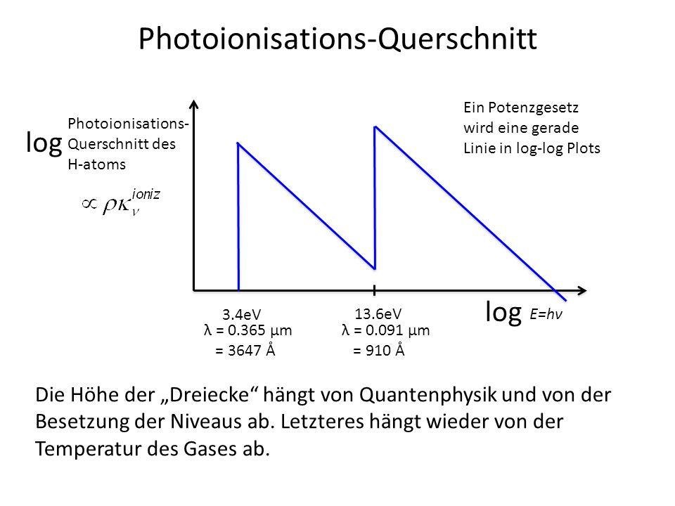 Photoionisations-Querschnitt E=hν Photoionisations- Querschnitt des H-atoms 13.6eV Die Höhe der Dreiecke hängt von Quantenphysik und von der Besetzung