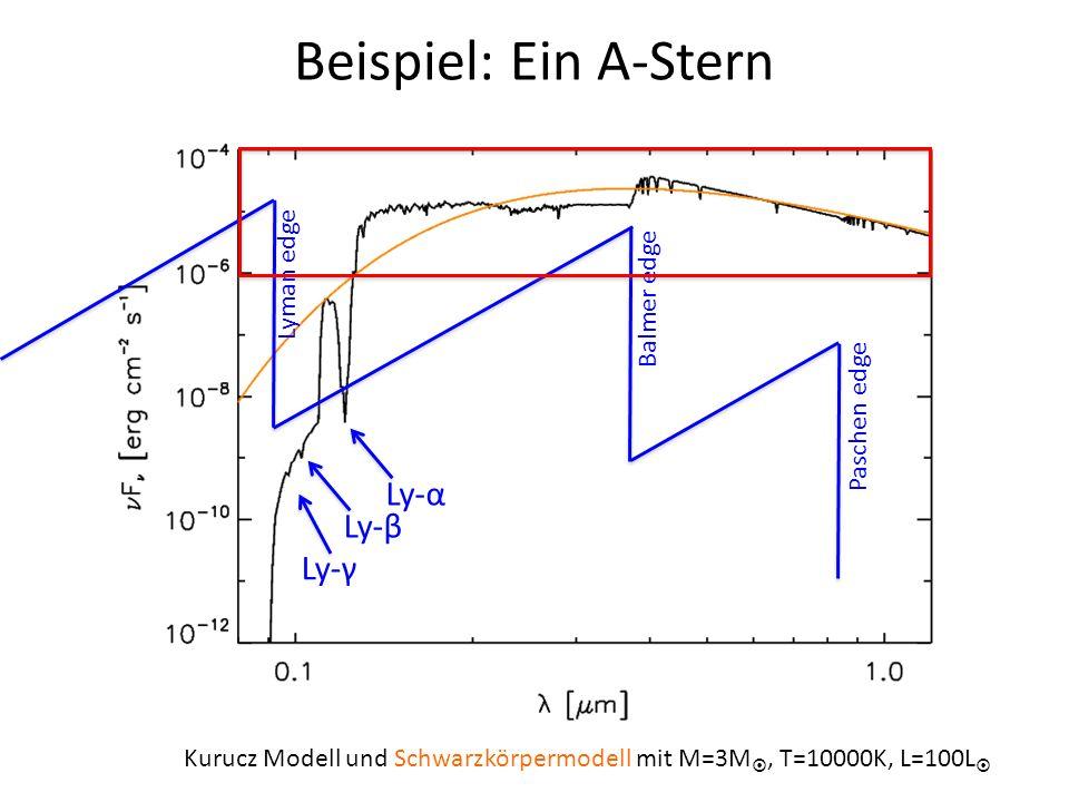 Beispiel: Ein A-Stern Kurucz Modell und Schwarzkörpermodell mit M=3M, T=10000K, L=100L Ly-α Ly-β Ly-γ Lyman edge Balmer edge Paschen edge