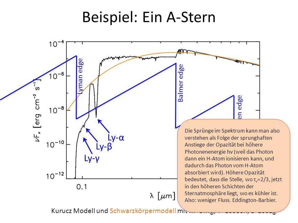 Beispiel: Ein A-Stern Kurucz Modell und Schwarzkörpermodell mit M=3M, T=10000K, L=100L Ly-α Ly-β Ly-γ Lyman edge Balmer edge Paschen edge Die Sprünge