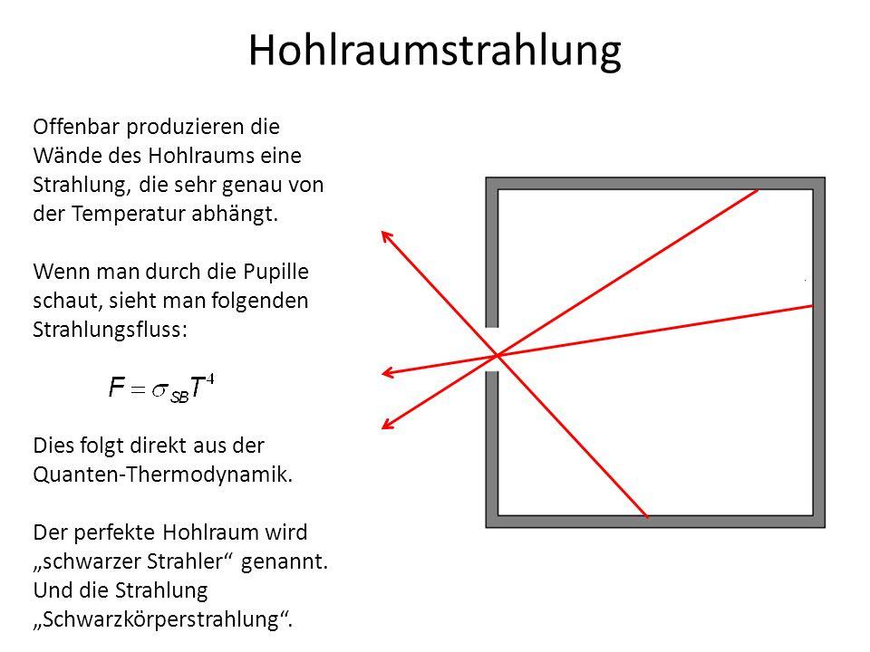 Hohlraumstrahlung Offenbar produzieren die Wände des Hohlraums eine Strahlung, die sehr genau von der Temperatur abhängt. Wenn man durch die Pupille s