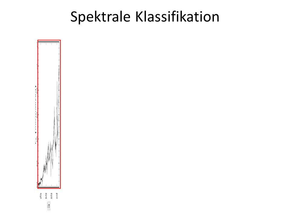 Spektrale Klassifikation