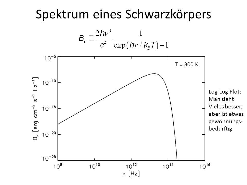 Spektrum eines Schwarzkörpers T = 300 K Log-Log Plot: Man sieht Vieles besser, aber ist etwas gewöhnungs- bedürftig