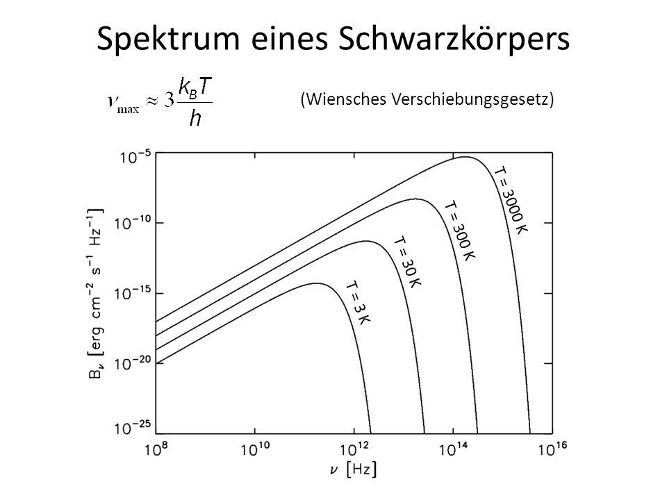 Spektrum eines Schwarzkörpers (Wiensches Verschiebungsgesetz) T = 3000 K T = 300 K T = 30 K T = 3 K