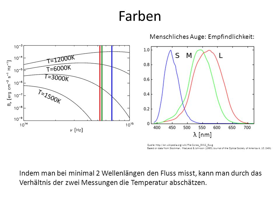 Farben Menschliches Auge: Empfindlichkeit: Quelle: http://en.wikipedia.org/wiki/File:Cones_SMJ2_E.svg Based on data from Stockman, MacLeod & Johnson (