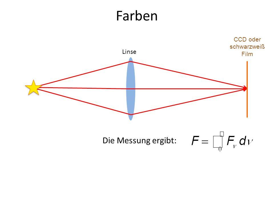 Farben Linse CCD oder schwarzweiß Film Die Messung ergibt: