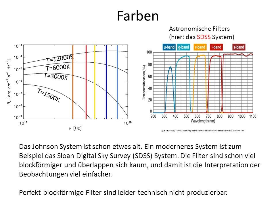 Farben Astronomische Filters (hier: das SDSS System) Quelle: http://www.asahi-spectra.com/opticalfilters/astronomical_filter.html T=1500K T=3000K T=60
