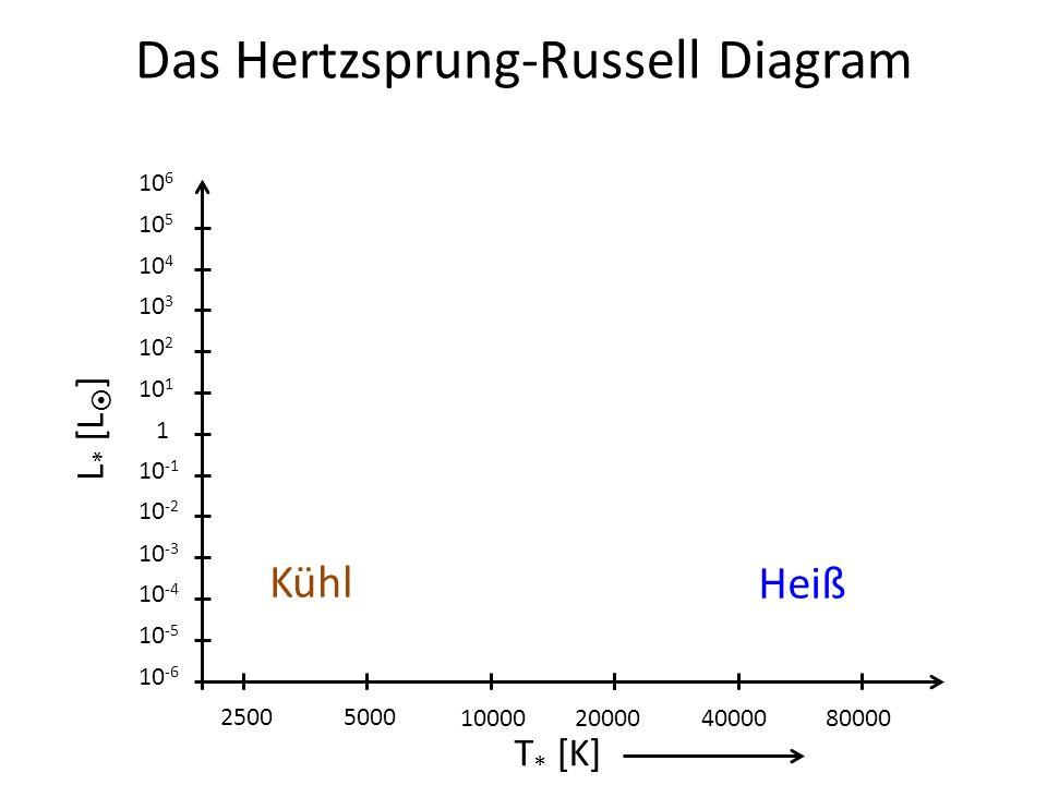 Das Hertzsprung-Russell Diagram L * [L ] 1 10 -1 10 -2 10 -3 10 -4 10 -5 10 -6 10 1 10 2 10 3 10 4 10 5 10 6 25005000 10000200004000080000 T * [K] Küh