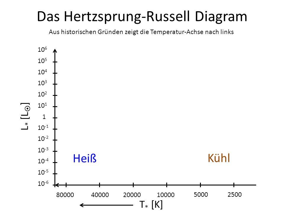 Das Hertzsprung-Russell Diagram L * [L ] 1 10 -1 10 -2 10 -3 10 -4 10 -5 10 -6 10 1 10 2 10 3 10 4 10 5 10 6 25005000 10000200004000080000 T * [K] Aus