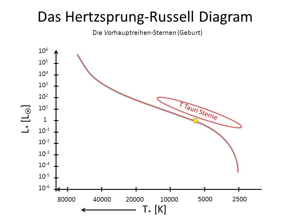 Das Hertzsprung-Russell Diagram L * [L ] 1 10 -1 10 -2 10 -3 10 -4 10 -5 10 -6 10 1 10 2 10 3 10 4 10 5 10 6 25005000 10000200004000080000 T * [K] Die