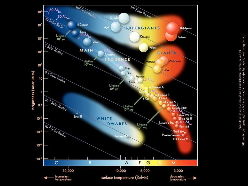 Urheber: Unbekannt. Quelle: http://jenomarz.com/wp-content/uploads/2012/04/H-R-Diagram1.jpg aus der Vorlesung: http://jenomarz.com/stellar-zoo-meet-th