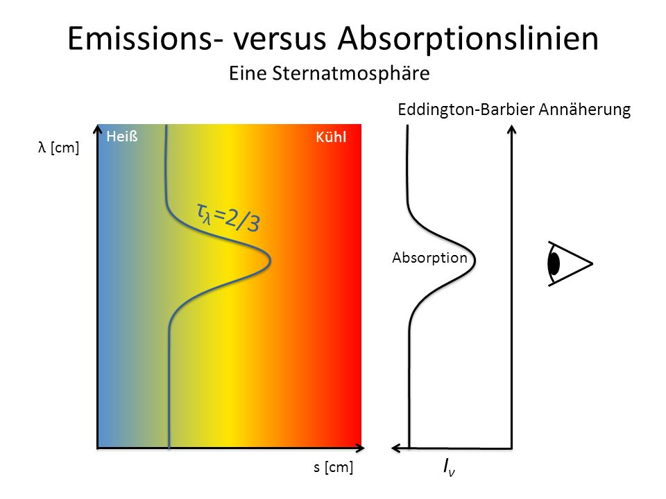 Emissions- versus Absorptionslinien λ [cm] s [cm] Heiß Kühl τ λ =2/3 Eddington-Barbier Annäherung IνIν Absorption Eine Sternatmosphäre