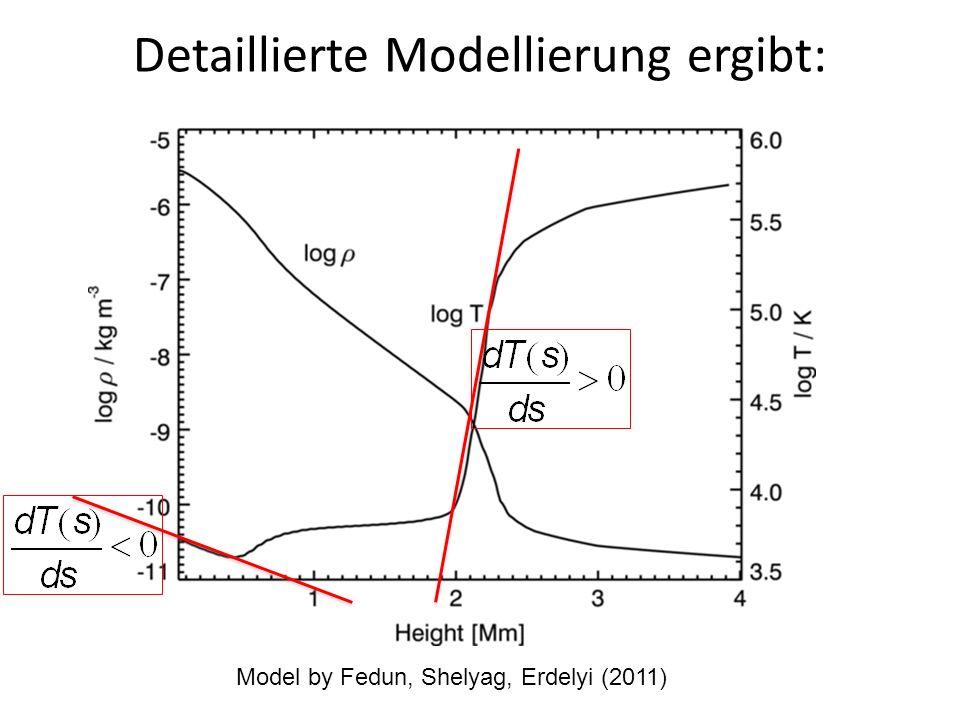 Detaillierte Modellierung ergibt: Model by Fedun, Shelyag, Erdelyi (2011)