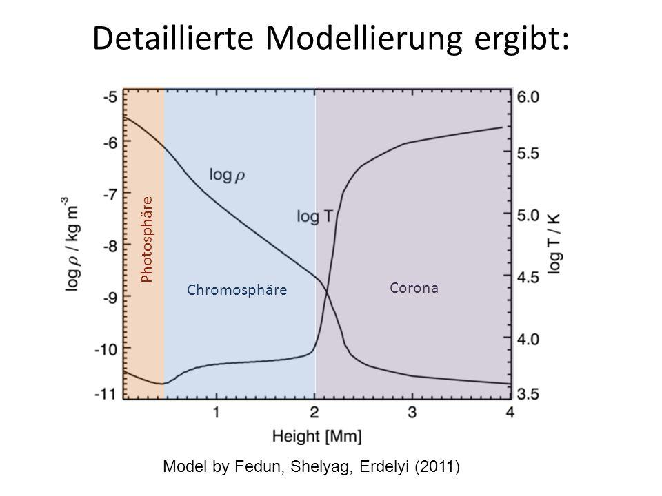 Detaillierte Modellierung ergibt: Model by Fedun, Shelyag, Erdelyi (2011) Photosphäre Chromosphäre Corona