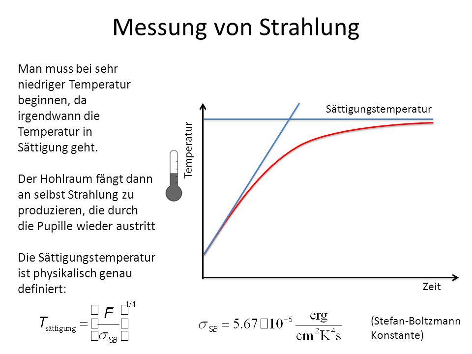 Messung von Strahlung Zeit Temperatur Man muss bei sehr niedriger Temperatur beginnen, da irgendwann die Temperatur in Sättigung geht. Der Hohlraum fä