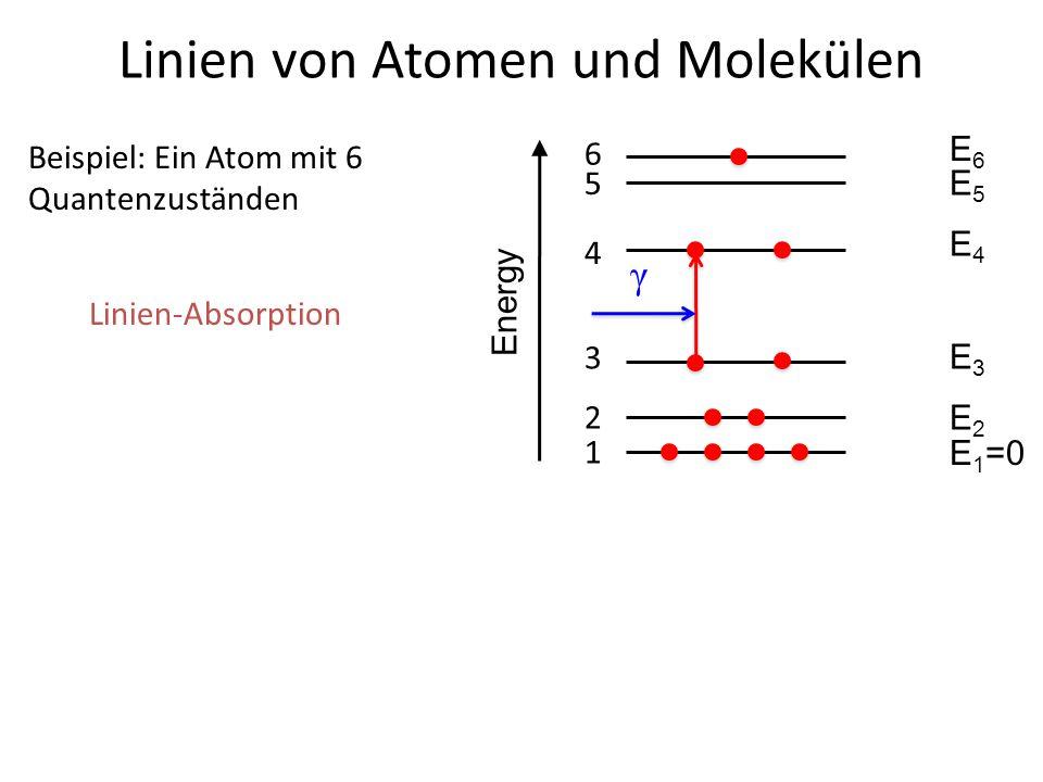 Linien von Atomen und Molekülen 4 3 Beispiel: Ein Atom mit 6 Quantenzuständen 2 1 5 6 E6E6 E5E5 E4E4 E3E3 E2E2 E 1 =0 Energy γ Linien-Absorption