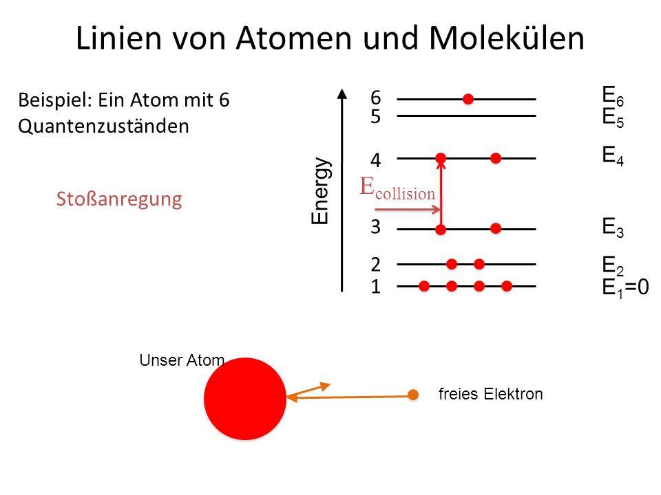 Linien von Atomen und Molekülen 4 3 Beispiel: Ein Atom mit 6 Quantenzuständen 2 1 5 6 E6E6 E5E5 E4E4 E3E3 E2E2 E 1 =0 Energy E collision Stoßanregung
