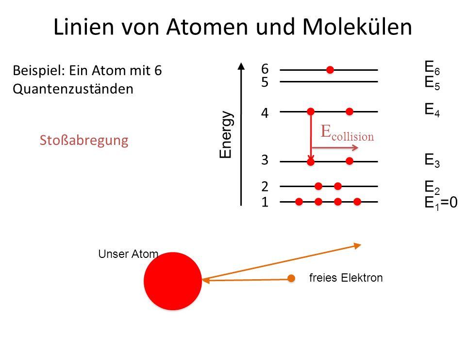 Linien von Atomen und Molekülen 4 3 Beispiel: Ein Atom mit 6 Quantenzuständen 2 1 5 6 E6E6 E5E5 E4E4 E3E3 E2E2 E 1 =0 Energy E collision Stoßabregung