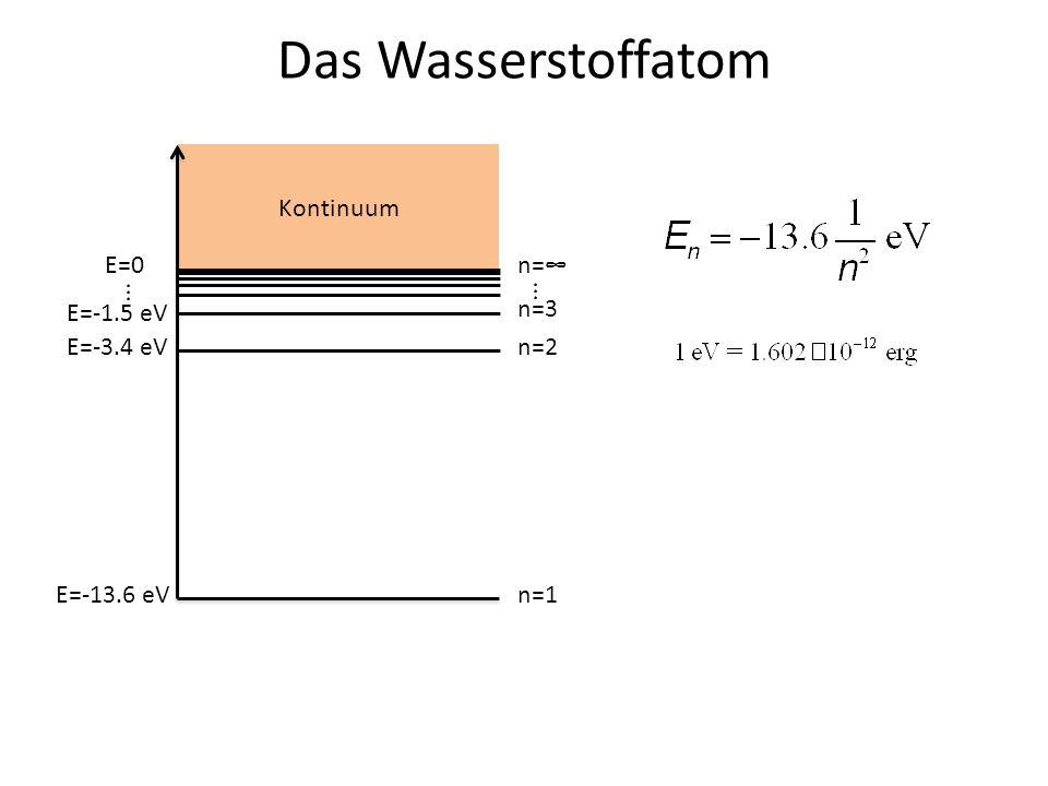 Das Wasserstoffatom E=0 E=-13.6 eV E=-3.4 eV E=-1.5 eV... n=1 n=2 n=3... n= Kontinuum