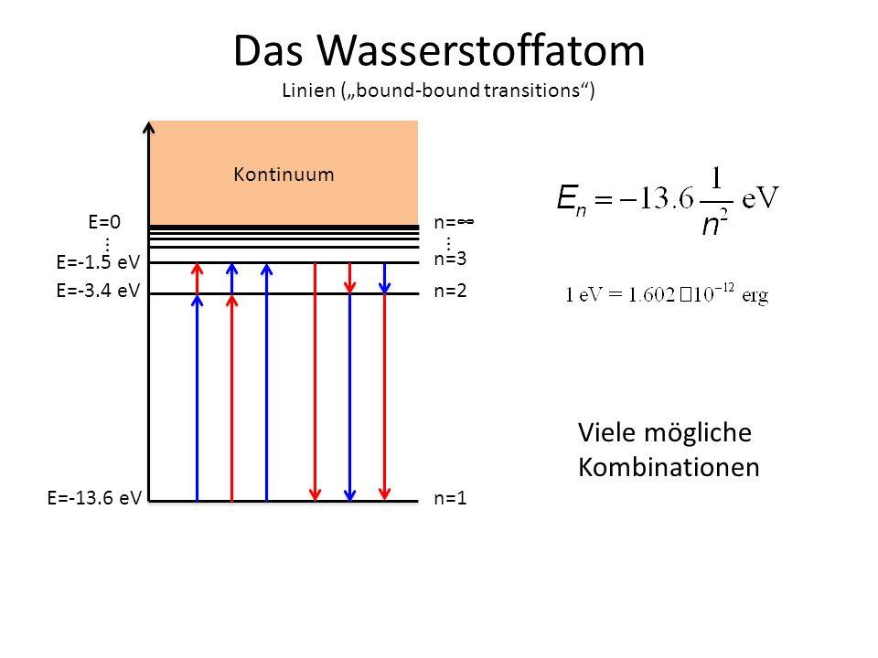 Das Wasserstoffatom E=0 E=-13.6 eV E=-3.4 eV E=-1.5 eV... n=1 n=2 n=3... n= Kontinuum Viele mögliche Kombinationen Linien (bound-bound transitions)