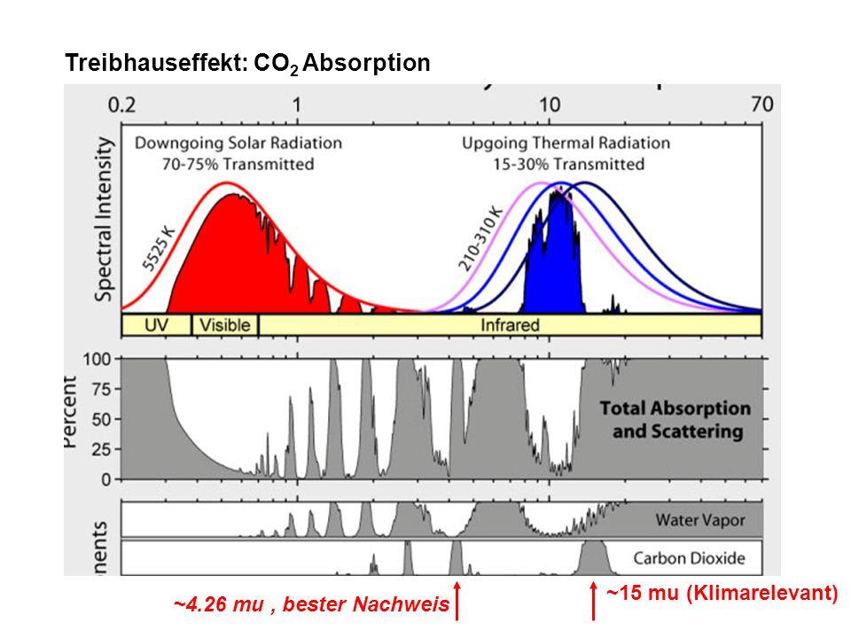 Treibhauseffekt: CO 2 Absorption ~15 mu (Klimarelevant) ~4.26 mu, bester Nachweis