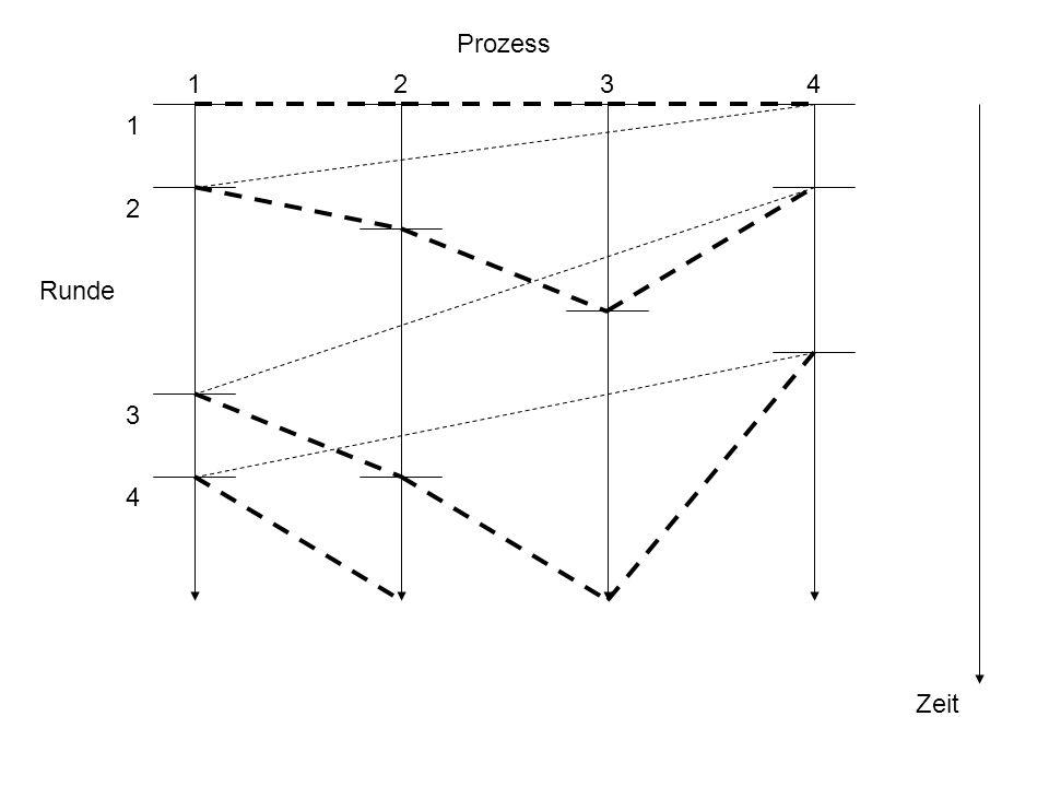 Prozess Runde Zeit 1234 1 2 3 4
