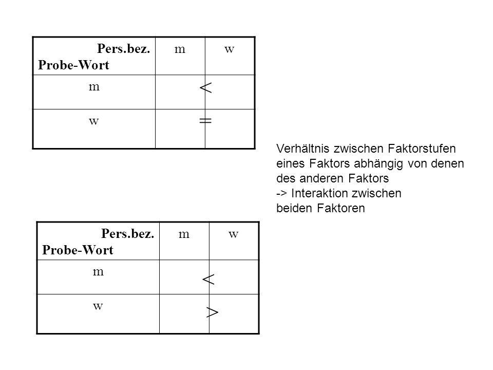 Pers.bez. Probe-Wort mw m w Verhältnis zwischen Faktorstufen eines Faktors abhängig von denen des anderen Faktors -> Interaktion zwischen beiden Fakto