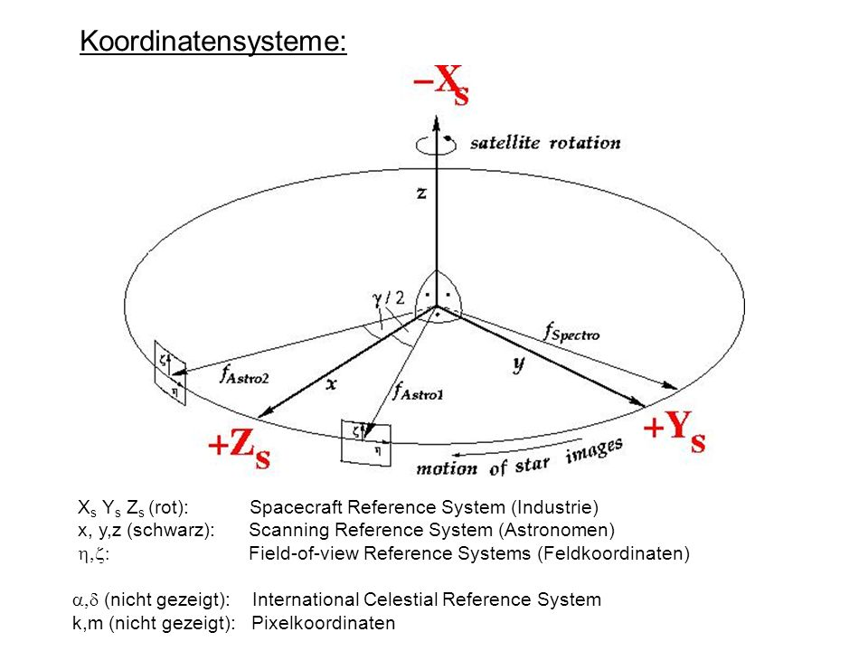 Koordinatensysteme: X s Y s Z s (rot): Spacecraft Reference System (Industrie) x, y,z (schwarz): Scanning Reference System (Astronomen) Field-of-view