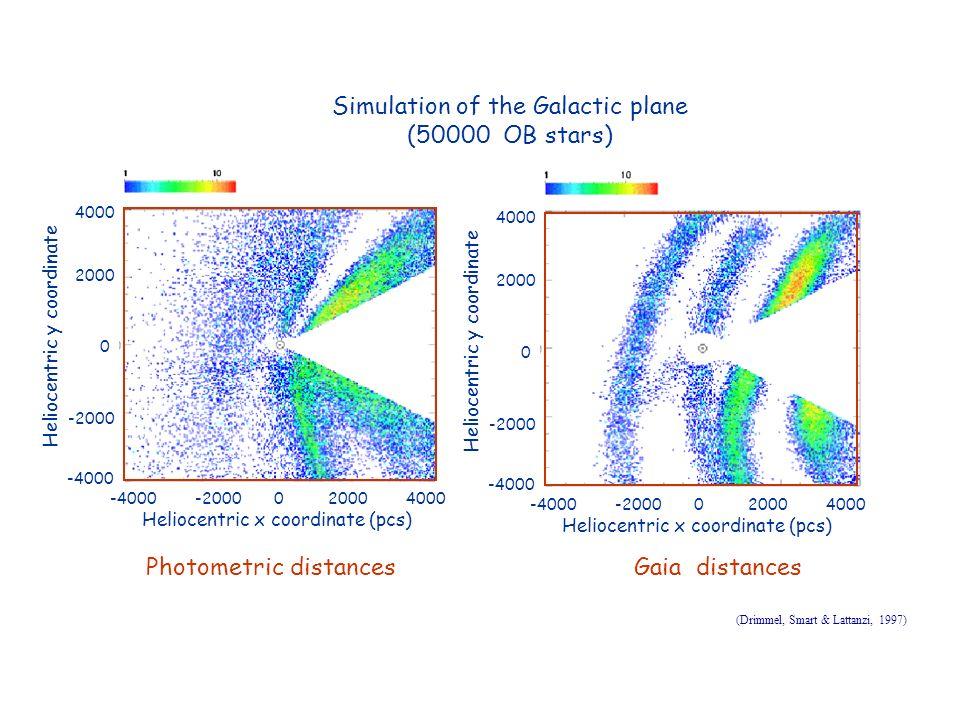 Simulation of the Galactic plane (50000 OB stars) Photometric distancesGaia distances -4000 -2000 0 2000 4000 Heliocentric x coordinate (pcs) 4000 2000 0 -2000 Heliocentric y coordinate -4000 -4000 -2000 0 2000 4000 Heliocentric x coordinate (pcs) 4000 2000 0 -2000 Heliocentric y coordinate -4000 (Drimmel, Smart & Lattanzi, 1997)