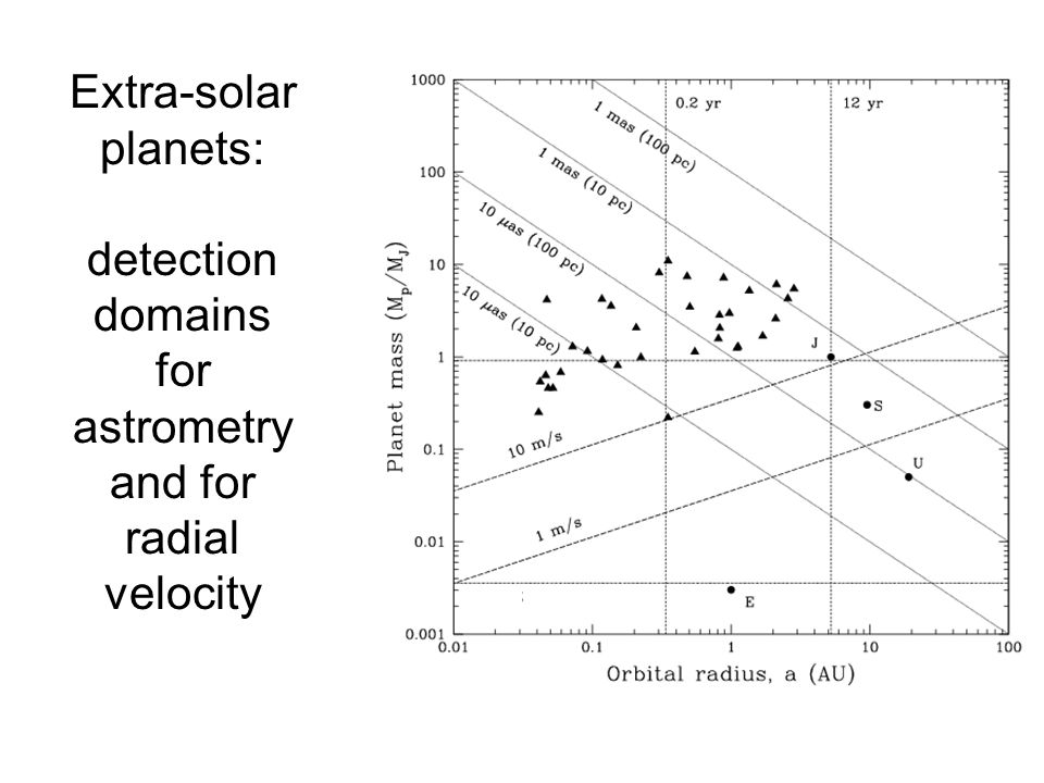 Extra-solar planets: detection domains for astrometry and for radial velocity