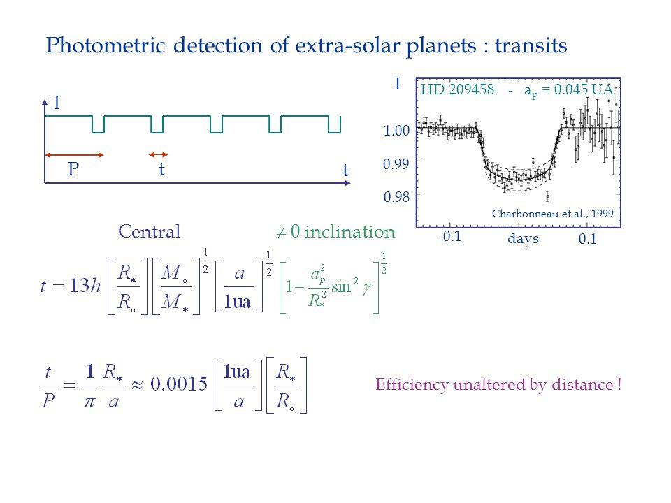 t Pt I Central -0.1 0.1 days I 1.00 0.99 0.98 HD 209458 - a p = 0.045 UA Charbonneau et al., 1999 Efficiency unaltered by distance ! 0 inclination Pho
