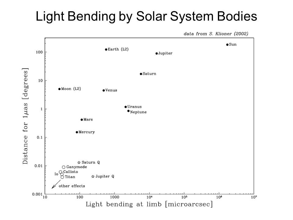 Light Bending by Solar System Bodies