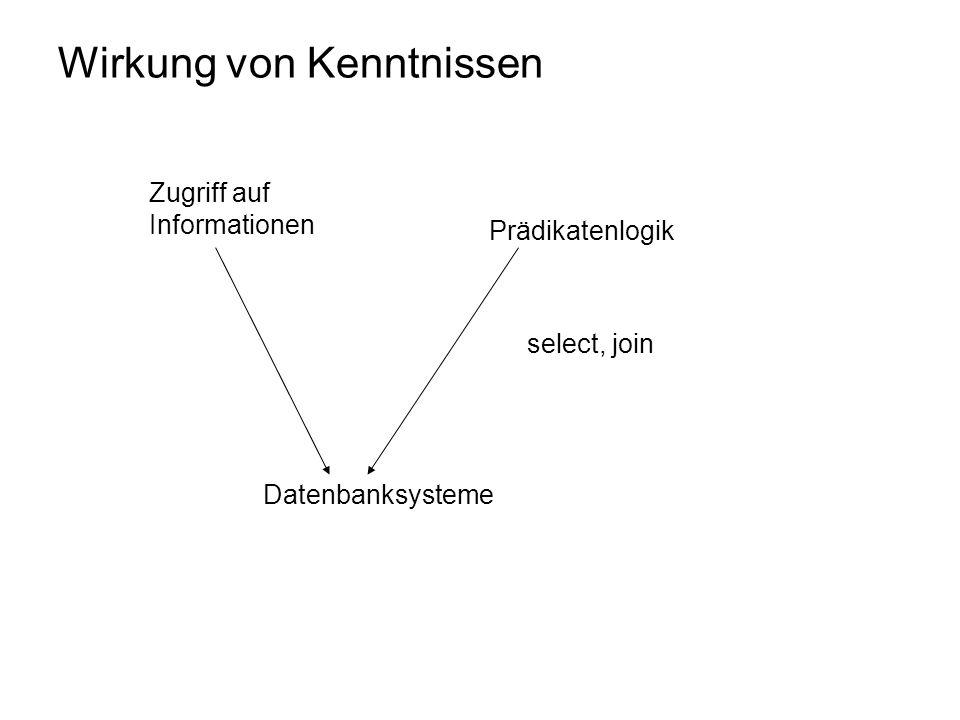 Wirkung von Kenntnissen Zugriff auf Informationen Prädikatenlogik select, join Datenbanksysteme
