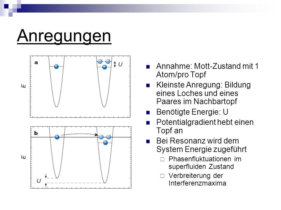 Anregungen Annahme: Mott-Zustand mit 1 Atom/pro Topf Kleinste Anregung: Bildung eines Loches und eines Paares im Nachbartopf Benötigte Energie: U Potentialgradient hebt einen Topf an Bei Resonanz wird dem System Energie zugeführt Phasenfluktuationen im superfluiden Zustand Verbreiterung der Interferenzmaxima