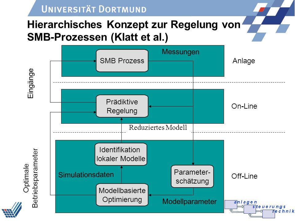 GVC/Dechema FA PAT 2004 Hierarchisches Konzept zur Regelung von SMB-Prozessen (Klatt et al.) Off-Line On-Line Reduziertes Modell Prädiktive Regelung M