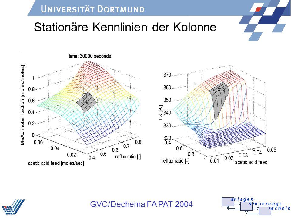 GVC/Dechema FA PAT 2004 Hierarchisches Konzept zur Regelung von SMB-Prozessen (Klatt et al.) Off-Line On-Line Reduziertes Modell Prädiktive Regelung Modellbasierte Optimierung SMB ProzessAnlage Identifikation lokaler Modelle Modellparameter Messungen Simulationsdaten Eingänge Optimale Betriebsparameter Parameter- schätzung