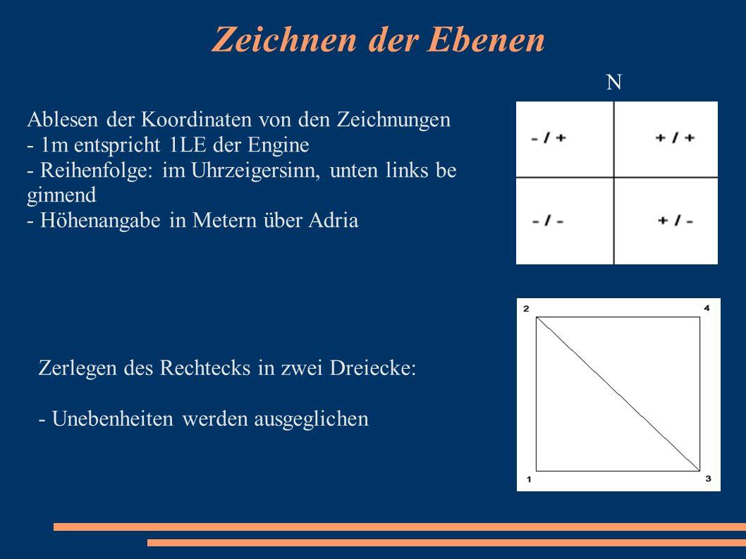 Zeichnen der Ebenen Zerlegen des Rechtecks in zwei Dreiecke: - Unebenheiten werden ausgeglichen Ablesen der Koordinaten von den Zeichnungen - 1m entsp