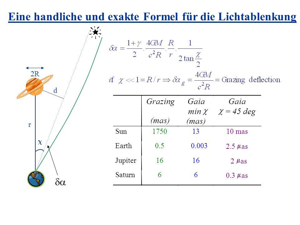 Eine handliche und exakte Formel für die Lichtablenkung r 2R Grazing (mas) Gaia min (mas) Gaia = 45 deg Sun17501310 mas Earth0.50.003 2.5 as Jupiter16