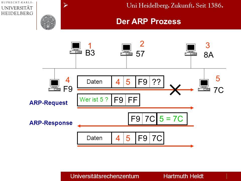 Uni Heidelberg. Zukunft. Seit 1386. Universitätsrechenzentum Hartmuth Heldt Der ARP Prozess B3 57 8A F9 7C 1 2 3 4 5 Daten 45F9?? Wer ist 5 ? F9FF 5 =
