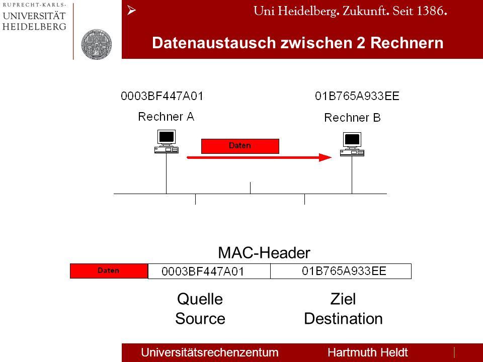 Uni Heidelberg. Zukunft. Seit 1386. Universitätsrechenzentum Hartmuth Heldt Datenaustausch zwischen 2 Rechnern MAC-Header Quelle Source Ziel Destinati