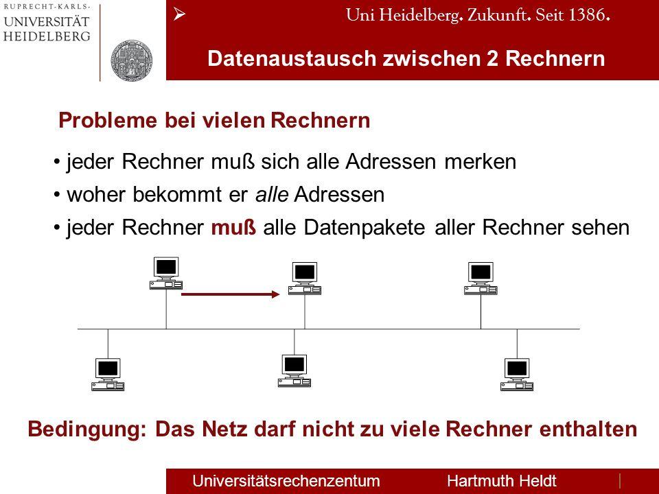 Uni Heidelberg. Zukunft. Seit 1386. Universitätsrechenzentum Hartmuth Heldt Datenaustausch zwischen 2 Rechnern Probleme bei vielen Rechnern jeder Rech