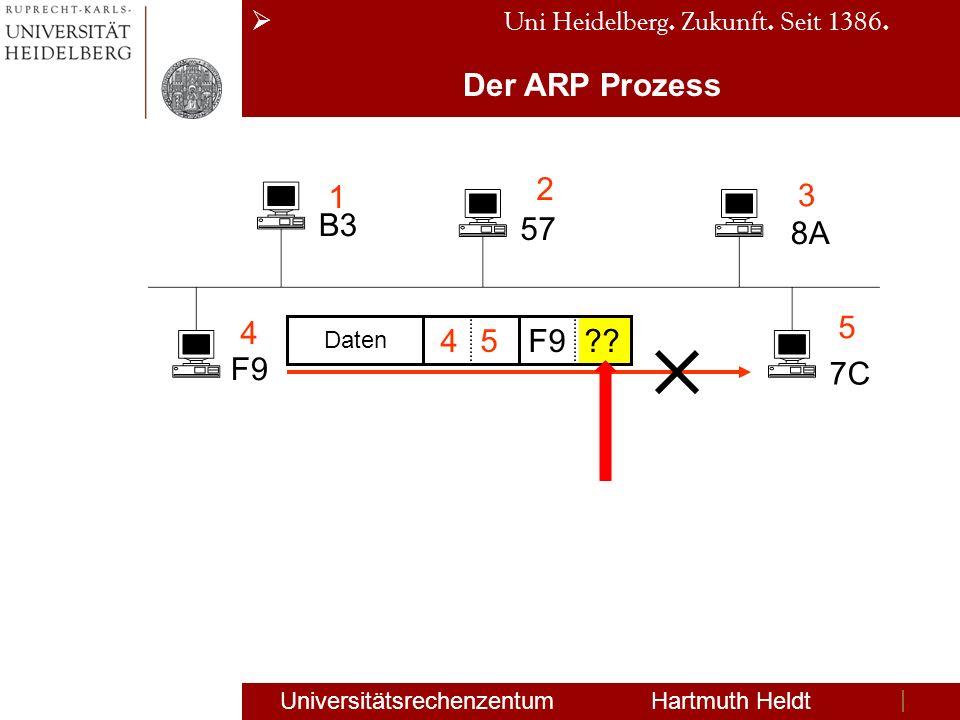 Uni Heidelberg. Zukunft. Seit 1386. Universitätsrechenzentum Hartmuth Heldt Der ARP Prozess B3 57 8A F9 7C 1 2 3 4 5 Daten 45F9??