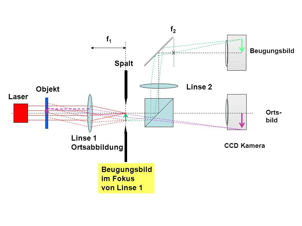 Laser Objekt Beugungsbild Orts- bild CCD Kamera f1f1 Linse 1 Ortsabbildung Linse 2 f2f2 Beugungsbild im Fokus von Linse 1 X Spalt