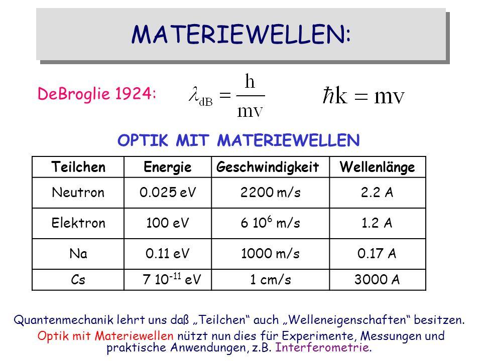 MATERIEWELLEN: DeBroglie 1924: OPTIK MIT MATERIEWELLEN TeilchenEnergieGeschwindigkeitWellenlänge Neutron0.025 eV2200 m/s2.2 A Elektron100 eV6 10 6 m/s