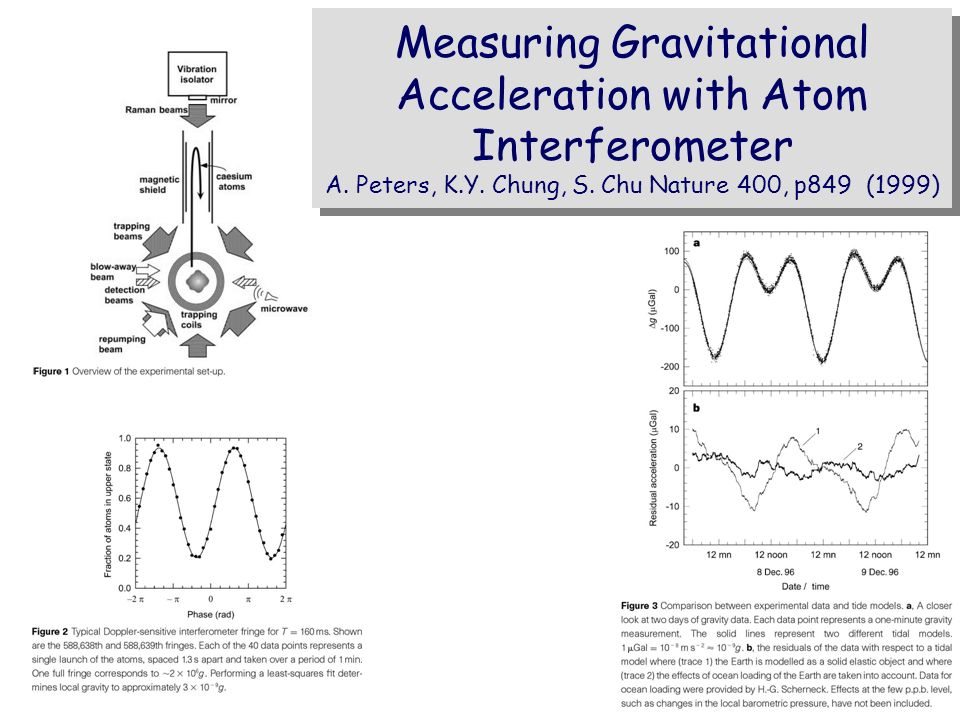 Measuring Gravitational Acceleration with Atom Interferometer A. Peters, K.Y. Chung, S. Chu Nature 400, p849 (1999)
